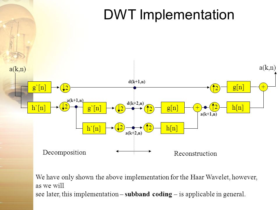 DWT Implementation a(k,n) a(k,n) g`[n] h`[n] g[n] h[n] + g`[n] h`[n]